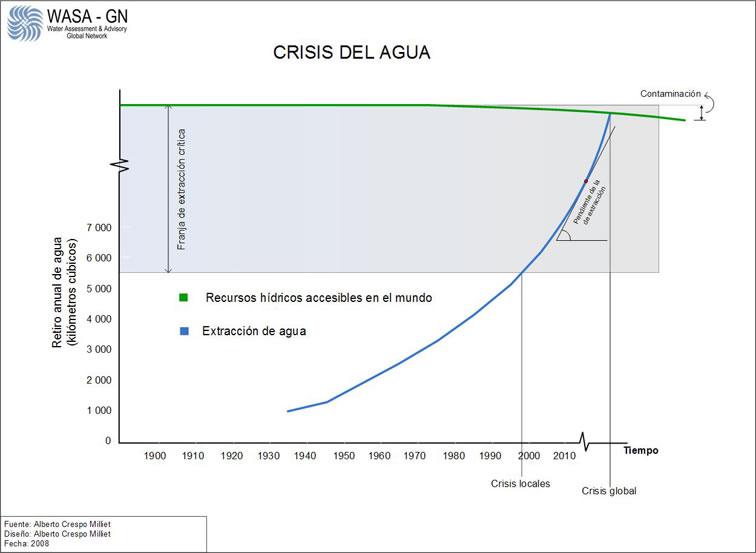crisis_agua