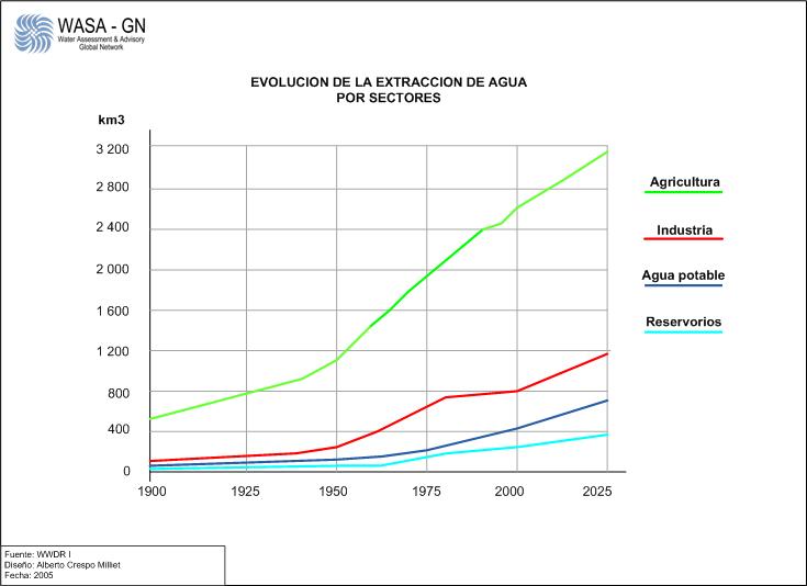 Evolucion de la extraccion